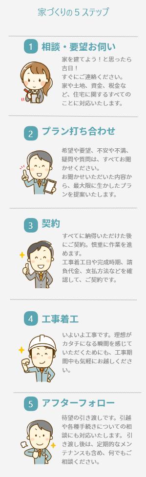 家づくりの5ステップ